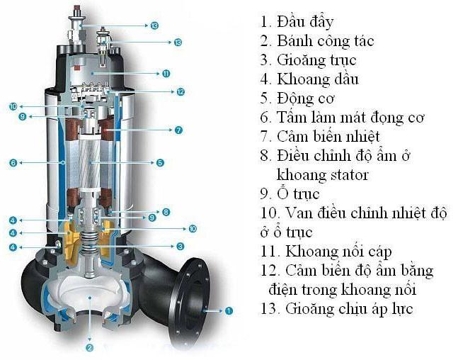 máy bơm chìm nước thải veratti