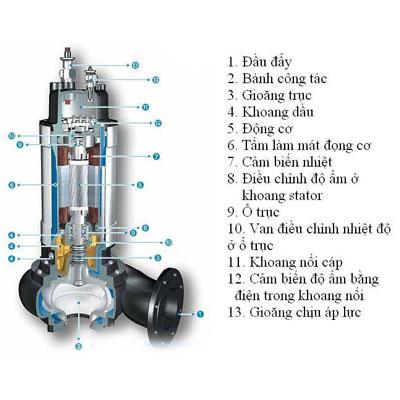 cấu tạo máy bơm chìm